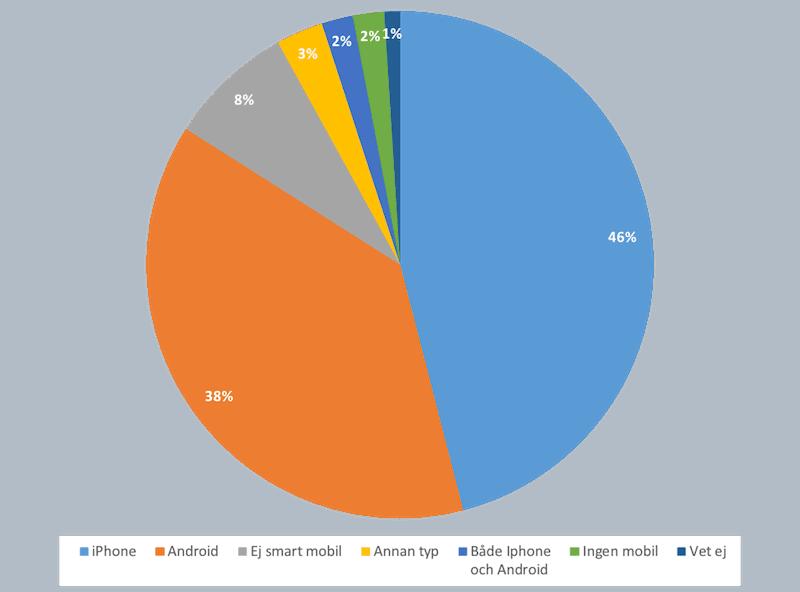 Vilken typ av mobil ar vanligast i Sverige?