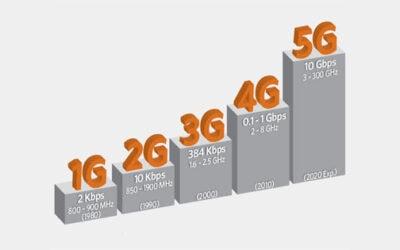 Vad är skillnaden mellan 3G, 4G och 5G?
